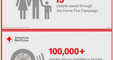 More than 100,000 smoke alarms installed and 15 lives saved less than one year into Red Cross campaign
